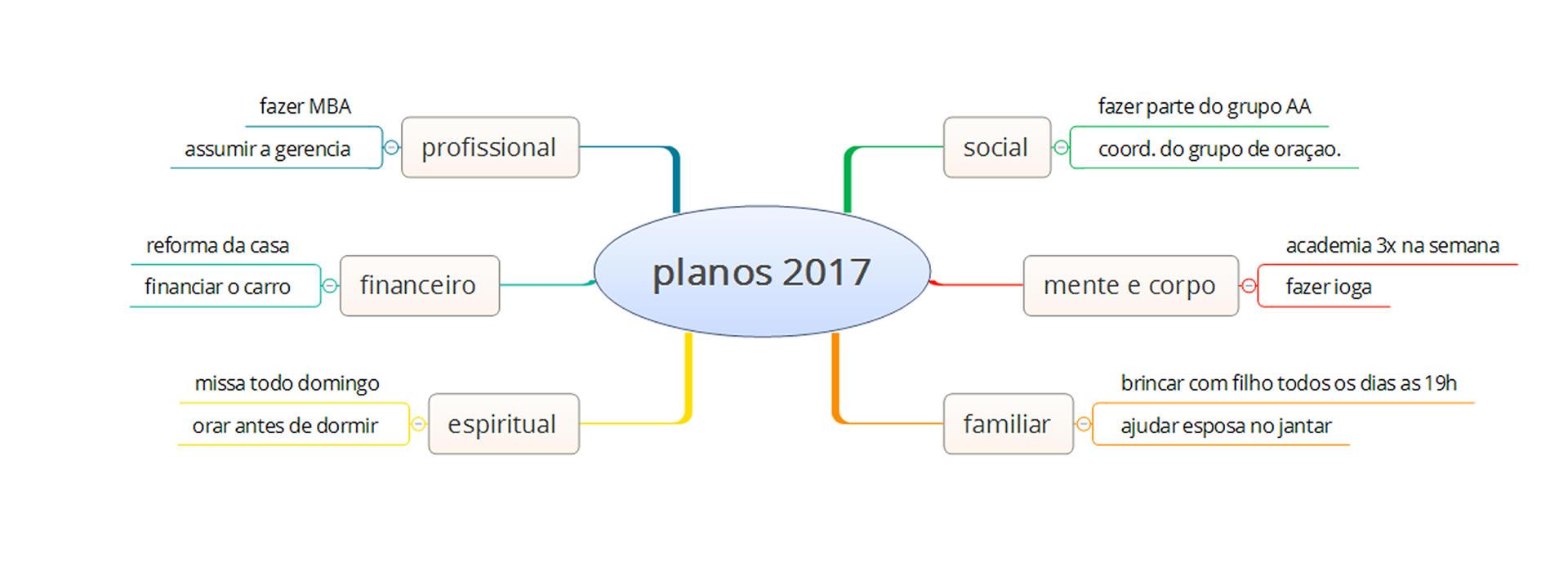 planos - Mapa Mental Planejamento Pessoal
